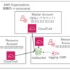 CloudTrailの「組織の証跡」でOrganizationsメンバアカウントに一括CloudTrailを設定する手順 (ロギング専用アカウント+KMS暗号化)