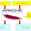 【Apache】virtual hostでの複数URL運営