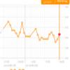糖質制限ダイエット日記 60.6kg 前日比+1.0kg 正月比▲1.5kg