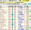 阪神牝馬S・NZT2019の買い目