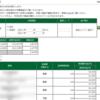 本日の株式トレード報告R2,01,07