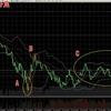 ビットコインFX 7月11日チャート分析