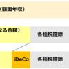 iDeCo(イデコ)徹底解説!制度内容からメリット・デメリット、シミュレーションまで網羅!