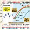日本株2020年の展望。経済分析プロの実力や如何に!?