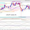 【今週のトレード戦略4/8~4/12】ユーロドルのレンジブレイクを引き続き狙っていく!!ドル円はまだ様子見。