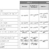 コンサルティングファームの年収:戦略系ファーム/総合系ファームの役職別年収