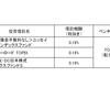 お勧めの 国内株式インデックスファンド