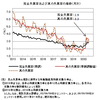 真の失業率──2020年7月までのデータによる更新