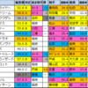 【チャンピオンズカップ偏差値確定2020】偏差値1位はクリソベリル
