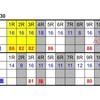 5月30日のレースをコンピ指数で予想!