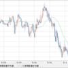現在の正攻法「円買い豪ドル売り」