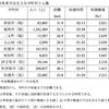菅直人『東電福島原発事故 総理大臣として考えたこと』