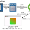 AMG8833のデータを簡易サーモグラフィぽくブラウザで可視化(前編)