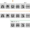 【スタンダード】MTGのローテーションサイクルが秋のセット発売時の年に一回に再度変更へ