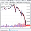 ビットコインが130万からの大暴落&cis氏がネタで1000万のモナコインを購入!