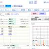 TATERUの9月3日(月)の株価はストップ安確定!?20万円で1憶のアパート買えるわけないですよね。