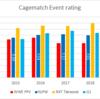 Cagematch大会評価で比較する2014年から2019年