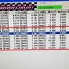 【Mini-Z】簡易走行レポ 低グリップ路面でのスロットルワークは大事! ~竹川サーキット~