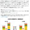 大阪で維新が看護師数を減らしたという話について