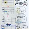 ウクレレ音楽理論(10) コードの明るさ&暗さを決めるのは三度 「B♭コードから、B♭mをつくる方法」