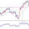 市場はリスクオフに傾くか