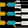 GitHubのGit Data APIでコミットを作成する