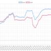 4/23~27のEA運用結果 損益 +677,807円(+436.2pips)