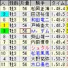 第66回スプリングステークス(GII)