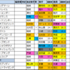 【神戸新聞杯2020枠順確定】全頭詳細コメントつき