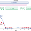 症例報告・レポートの効率的な作り方「経過表のサンプル」