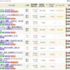 米国へ投資する投資信託商品の人気調査(eMAXIS Slim 米国株式(S&P500)、iFree S&P500インデックス、楽天VTI)