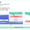 Nutanix CE の ABS Volume を Oracle で相互利用してみる。Part.1