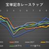 【2020年G1宝塚記念】血統×レースラップ最終見解