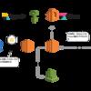 Amazon Aurora のスロークエリログを logstash を使って Amazon ES に放り込む