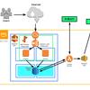 AWSでシステムのサーバレス化に挑戦してみる(第1回)