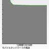 URBANO L03(KYY23)のバッテリー持ち改善 中編