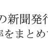 香川県の新聞発行部数とシェア率を新聞社別にまとめてみた。