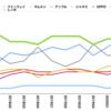 世界でトップシェアでも、中国市場では1%以下のサムスン。中国市場で売れない理由