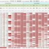 新型コロナウイルス、国別・人口あたり新規感染者数(5月19日現在) / List of COVID-19 cases per population by country, as of May 19