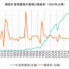 韓国の外貨準備高の推移と長期データのダウンロード方法