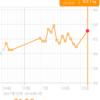 糖質制限ダイエット日記 1/23 63.1kg 前回比+2.2kg 正月比+1.0kg
