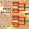 ジェイ、みのる、ジュース、フィンレーが勝つ!:ニュージャパンカップ2020 予想 Part2