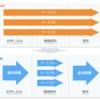 事業拡大に向けて会社のOSを作る!BPRチームが取り組んだ業務プロセス改善
