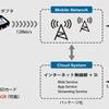 IP監視カメラサービス 簡単設置、ネット工事不要!スマホで動画確認できます