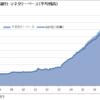 マネタリーベース(日本銀行)2017年6月