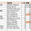 【万能種牡馬キズナ】ヴォルスト快勝(8/24(土)競馬回顧)