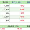 第7回 週間株成績報告