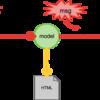 関数型プログラミング言語Elmのススメ
