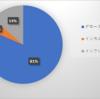 【ロボアド】Wealth Navi&THEO 6ヶ月間の利益比較(2019年6月~12月)
