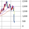 株を買う前に下落リスクの想定と対策を考える
